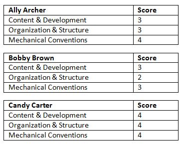 Rubric Scores Raw Data 5